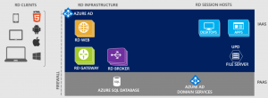 Aanbieden van Legacy applicaties met moderne desktop op